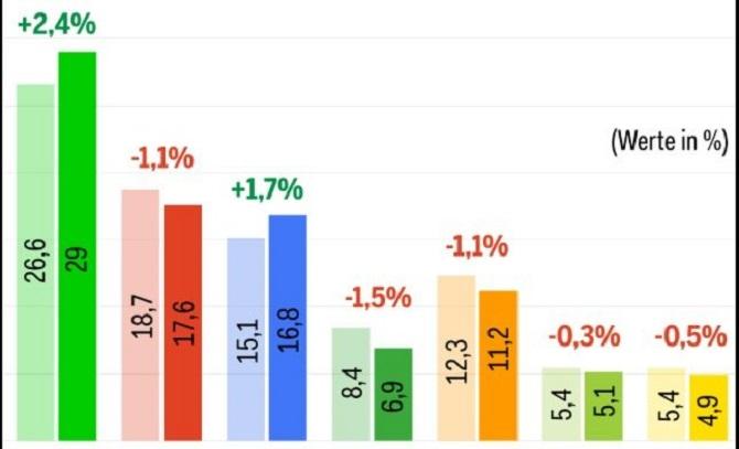 Son anketlerde SVP oyunu artırdı