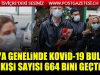 Dünya genelinde Kovid-19 bulaşan kişi sayısı 664 bini geçti