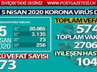 Sağlık Bakanı Koca son rakamı açıkladı! 5 Nisan 2020