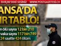 Fransa'da Kovid-19 salgınından ölenlerin sayısı 12 bin 210'a yükseldi