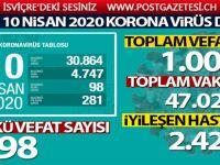 Türkiye'de koronavirüsten hayatını kaybedenlerin sayısı 1006'ya yükseldi